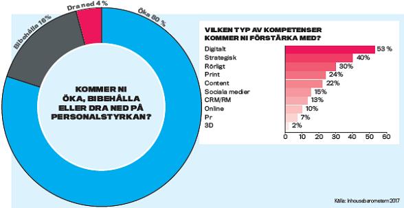 inhousebarometern-statistik